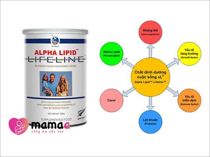 Thành phần dưỡng chất của sữa non Alpha Lipid